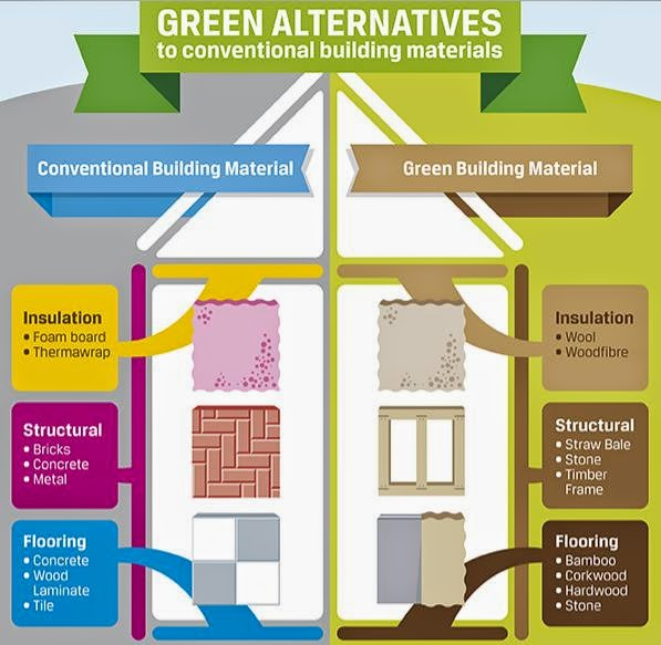The green market oracle infographic green alternatives for Sustainable roofing materials