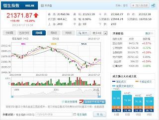 中国株コバンザメ投資 香港ハンセン指数20130717