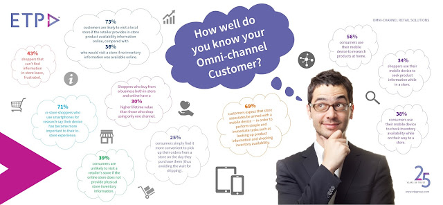 How well do you know your omni-channel customer?