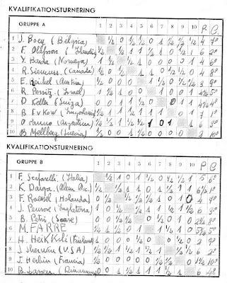 Clasificación previa del II Campeonato Mundial Juvenil de Ajedrez