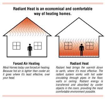 Sandium Heating And Air Blog Radiant Ceiling Heat How