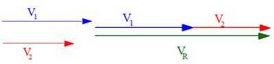 soma de vetores com 0º entre si