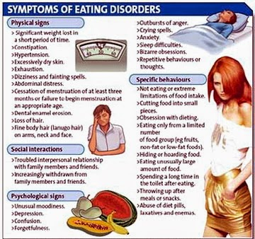 an examination of different types of eating disorders Exploration of factors associated with eating disorders in exploration of factors associated with eating distinguishes between different types of.