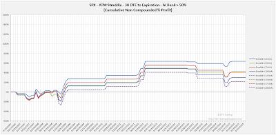 SPX Short Options Straddle Equity Curves - 38 DTE - IV Rank > 50 - Risk:Reward Exits