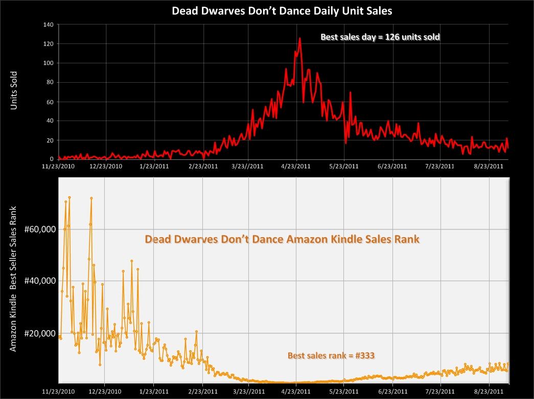 amazon sales rank sales per day