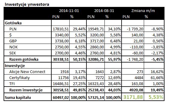 inwestycje listopad 2014