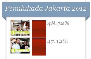 Pemilukada Jakarta 2012