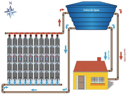 Sistema de aquecedor com garrafa PET