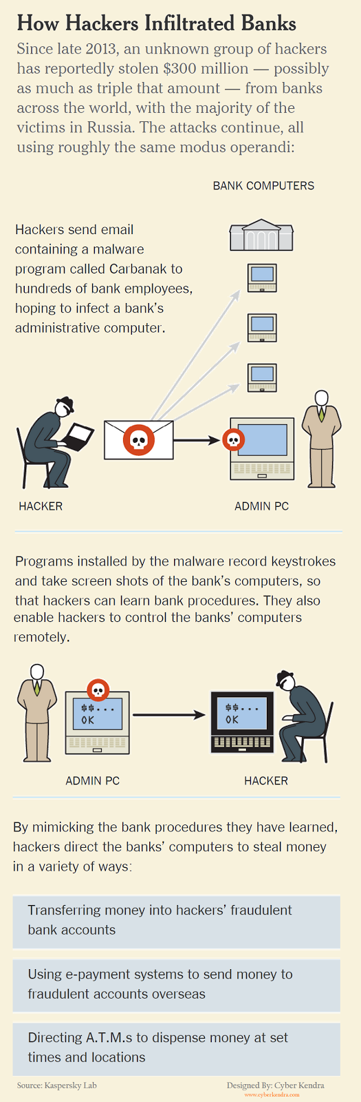Bank Hackers Steal $300 Millions via Malware