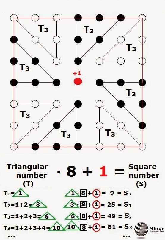 Liczby trójkątne a dopełnienie do liczb kwadratowych