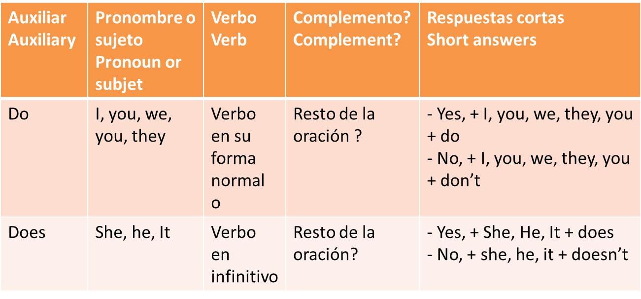 CLASES DE INGLES BASICO: PREGUNTAS EN INGLES-DO, DOES-PRESENT SIMPLE