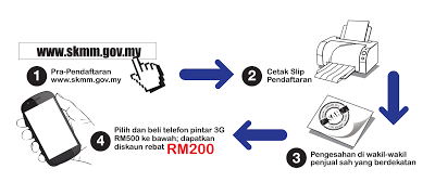 Isi Borang Permohonan Rebat RM 200 Online Klik SINI
