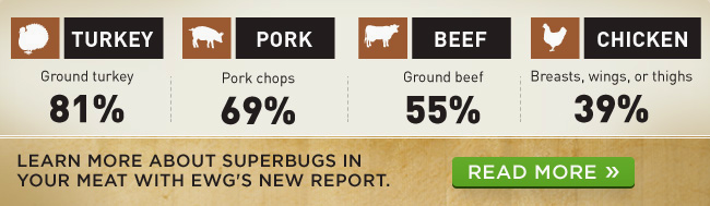Superbugs in Your Meat