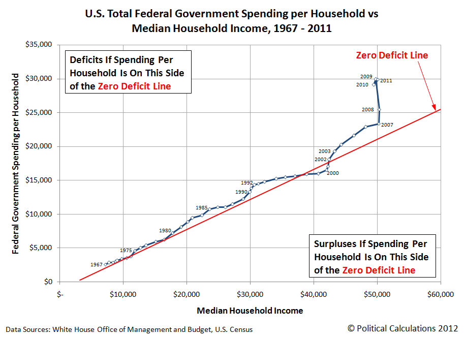 The Zero Deficit Line in 2012