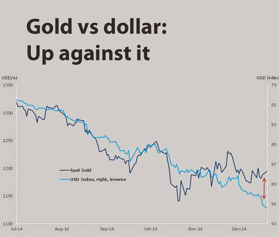 Gold price rallies into teeth of rabid dollar