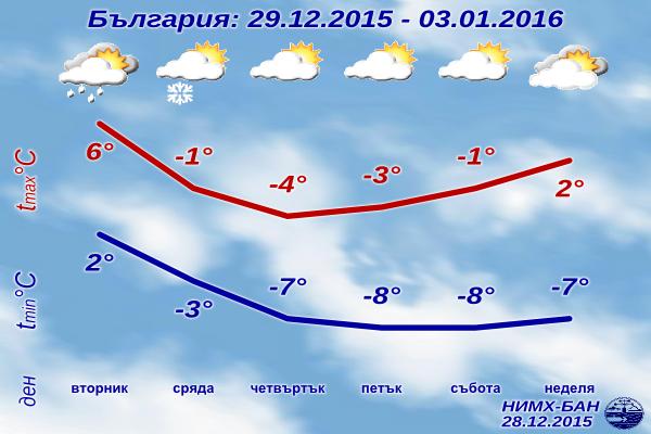 Седмична Прогноза за времето за 29 декември 2015 до 3 януари 2016