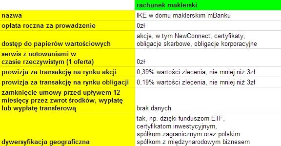 IKE rachunek maklerski Dm mBank opinie