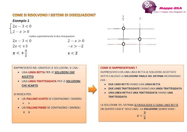 mappedsa mappa schema dsa dislessia discalculia scuola superiori liceo disequazioni risoluzione grafico