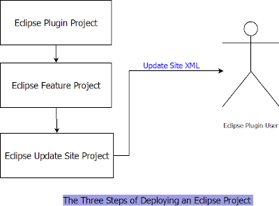 Three Steps of Deploying an Eclipse Project
