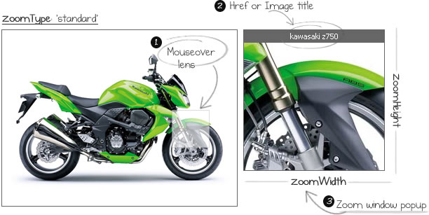 jQuery Image Zooming Effects Plugins