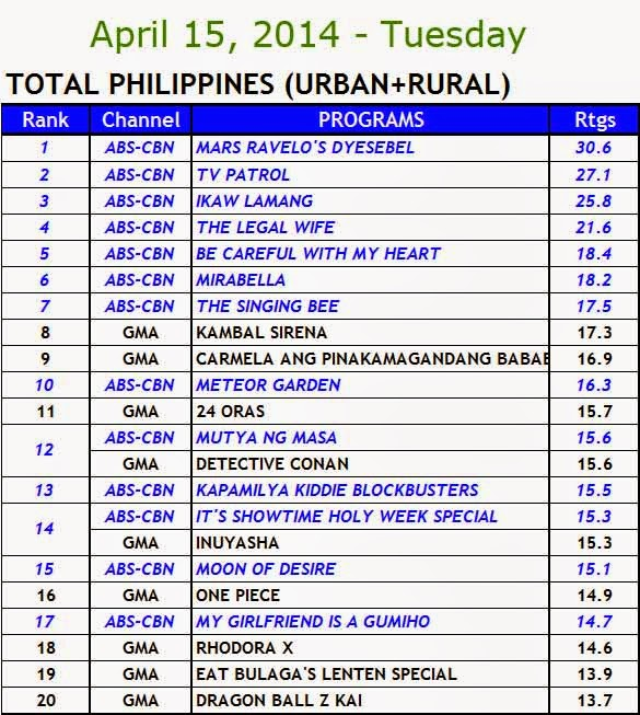 April 15, 2014 Kantar Media Nationwide Ratings