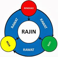 Pengertian (definisi) 5R (5S) ialah cara (metode) untuk mengatur