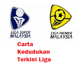 Carta Kedudukan Terkini Liga Super Dan Perdana 2015