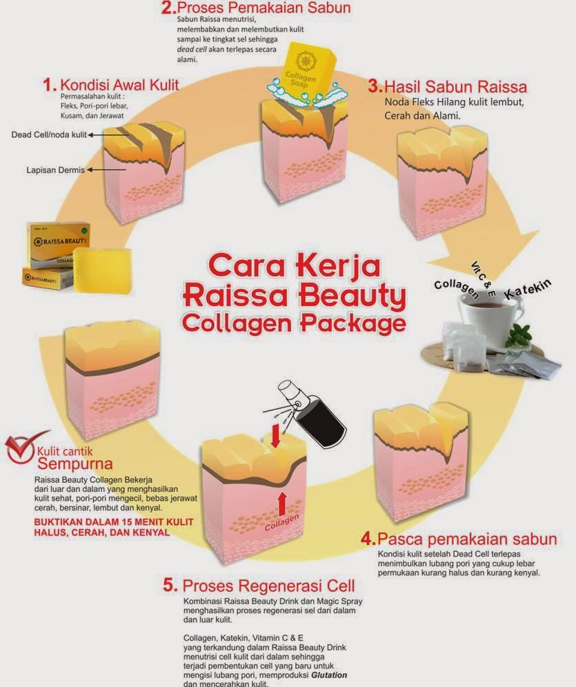 agen raissa beauty collagen raissa beauty collagen package raissa beauty terdiri dari minuman sabun dan magic spray