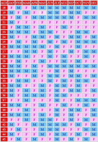 Pregnancy birth calendar horoscope