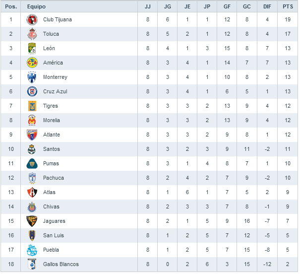 ... -Internacional) y mas: TABLA GENERAL Jornada 8 Liga MX Apertura 2012