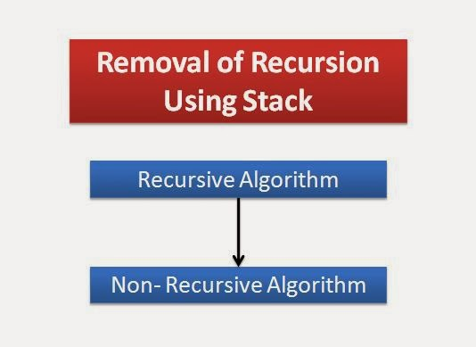 How to Convert a Recursive Function or Algorithm to Non-Recursive?