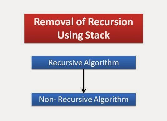 How to Convert a Recursive Function or Algorithm to Non-Recursive?