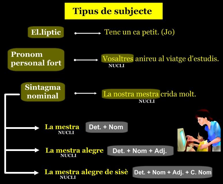 Català 2punt0: Gramàtica: el subjecte i el predicat