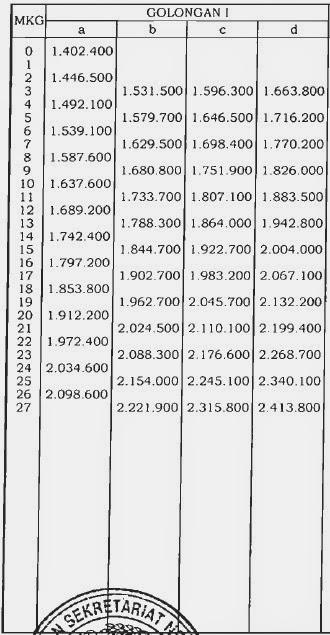 Tabel Daftar Kenaikan Gaji PNS Tahun 2014 Berdasarkan PP Nomor 34 Tahun 2014