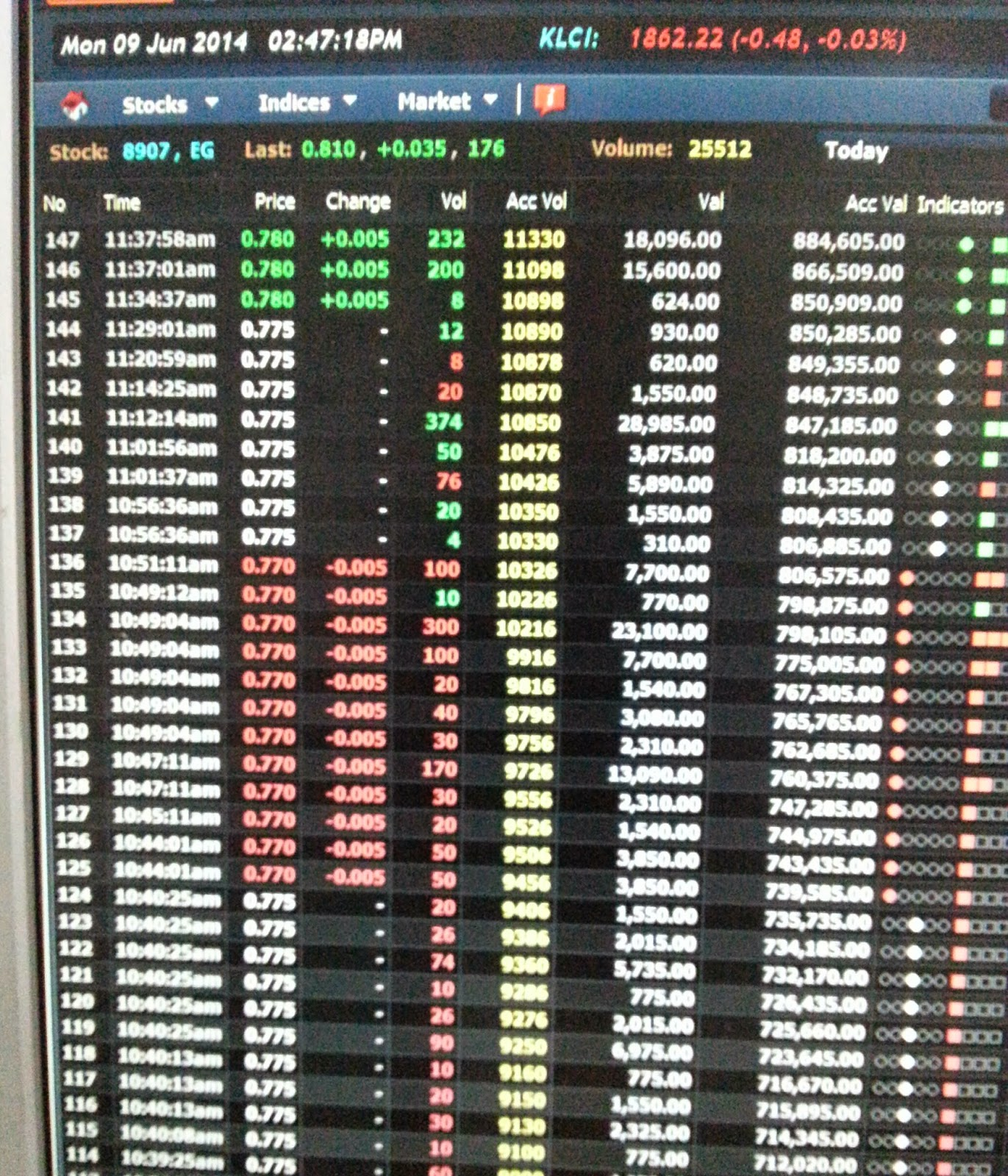 Intraday futures trading strategy