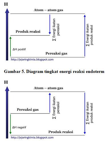 Alvi nurdiana reaksi pembentukan ch4 secara umum hubungan antara h reaksi dengan energi ikatan pereaksi dan energi ikatan produk reaksi untuk reaksi endoterm dan reaksi eksterm ccuart Choice Image