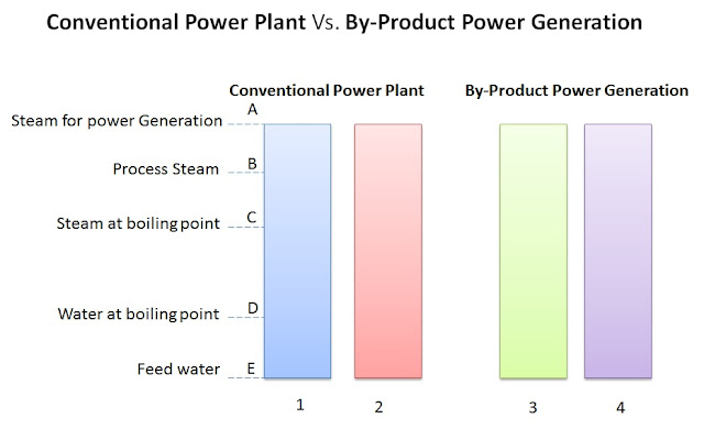 congeneration principle