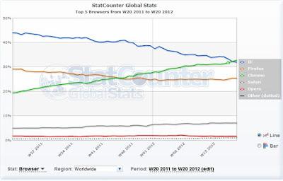 Chrome el navegador más utilizado