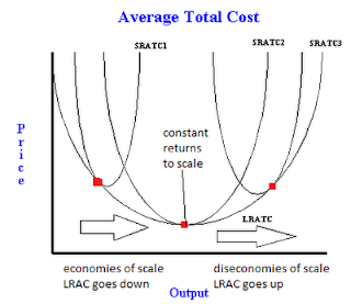Long run average total cost curve with economies and ...