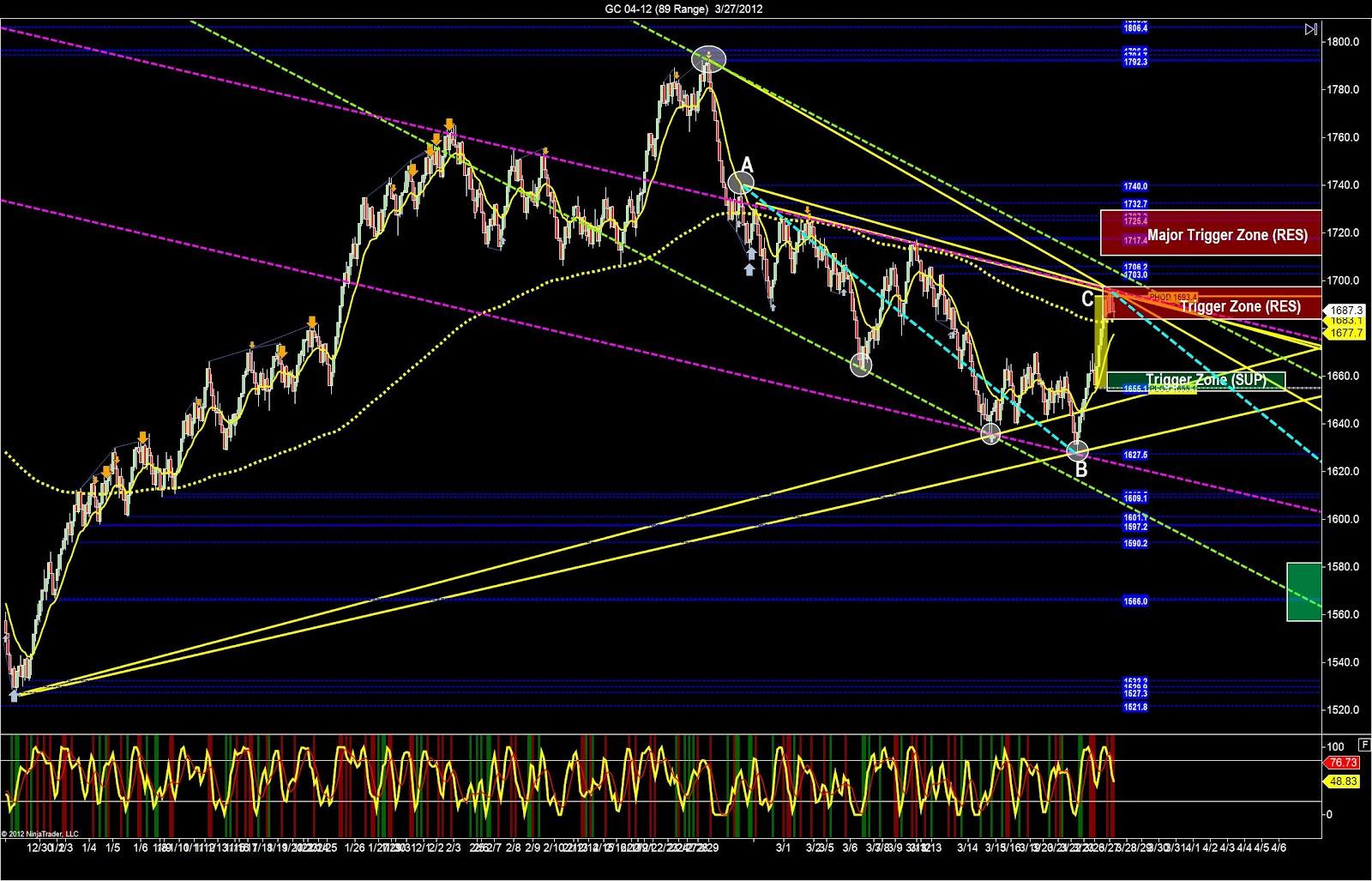 Бинарный Опцион Торгует Золотом