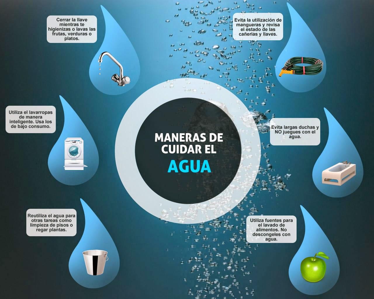 Bit cora verde como ahorrar el agua for Como ahorrar en el hogar