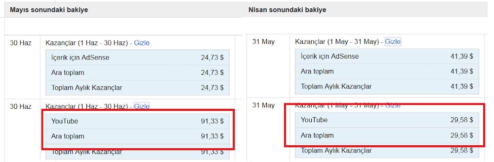 Youtube Kazancı ve Adsense Süreci