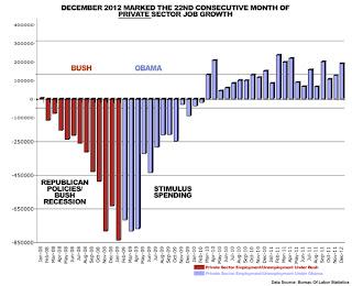 bikini graph obama