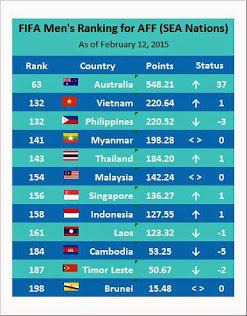 Football Rankings of SEA Nations