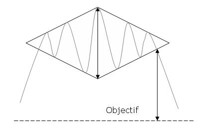 ejemplo del patrón diamante alcista