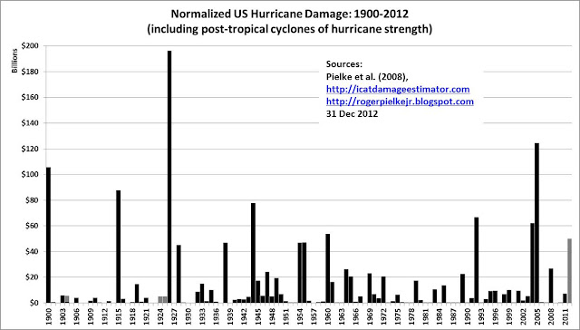 Roger Pielke Jr.'s Blog: The NHC Sandy Report