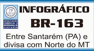 Infográfico BR-163