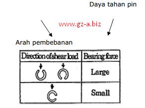 Cara Memasang Spring Pin / Roll Pin (2)