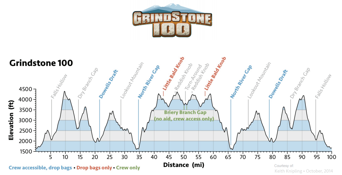 Grindstone Elevation Profile