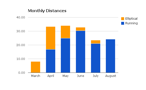 Monthly Distances Chart
